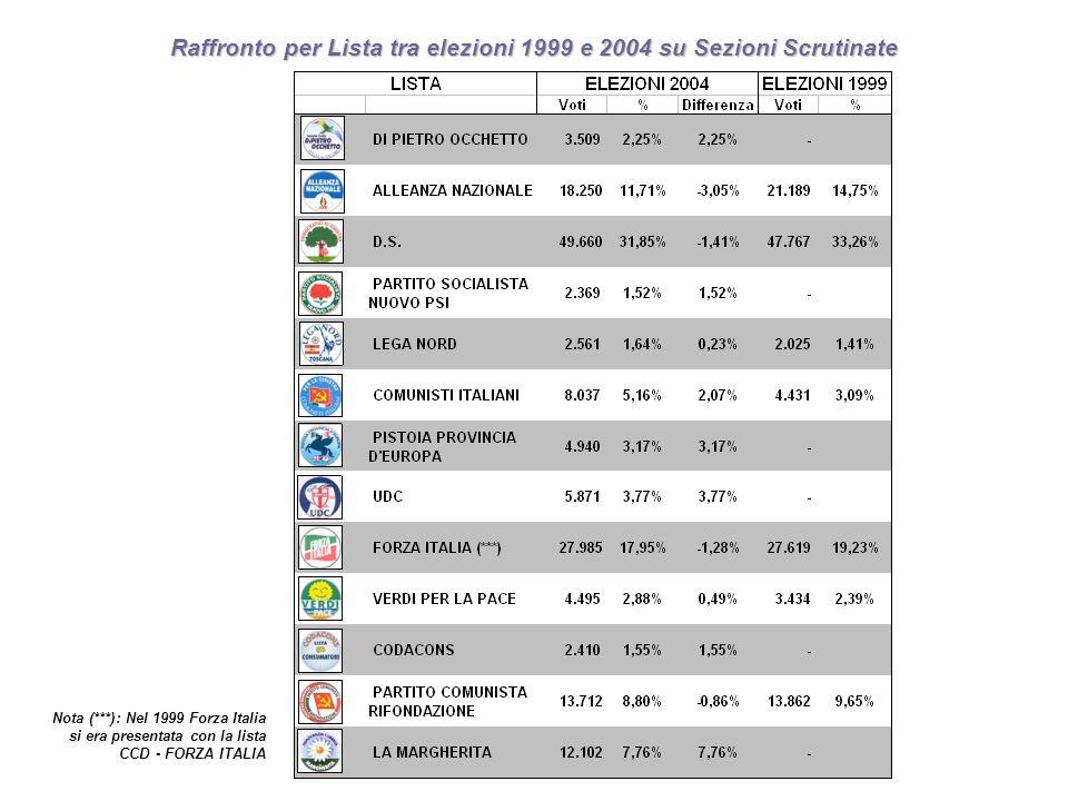 Raffronto per Lista tra elezioni 1999 e 2004 su Sezioni Scrutinate Nota (***): Nel 1999 Forza Italia si era presentata con la lista CCD - FORZA ITALIA