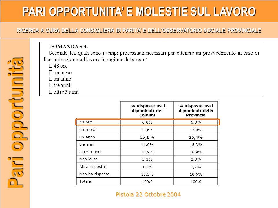 Pistoia 22 Ottobre 2004 PARI OPPORTUNITA E MOLESTIE SUL LAVORO RICERCA A CURA DELLA CONSIGLIERA DI PARITA E DELLOSSERVATORIO SOCIALE PROVINCIALE Pari opportunità % Risposte tra i dipendenti dei Comuni % Risposte tra i dipendenti dei Comuni % Risposte tra i dipendenti della Provincia 48 ore6,8% un mese14,6%13,0% un anno27,0%25,4% tre anni11,0%15,3% oltre 3 anni18,9%16,9% Non lo so5,3%2,3% Altra risposta1,1%1,7% Non ha risposto15,3%18,6% Totale100,0 DOMANDA 5.4.