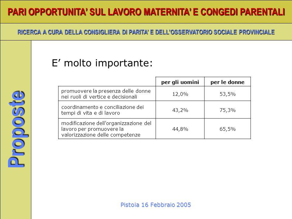 Pistoia 16 Febbraio 2005 PARI OPPORTUNITA SUL LAVORO MATERNITA E CONGEDI PARENTALI RICERCA A CURA DELLA CONSIGLIERA DI PARITA E DELLOSSERVATORIO SOCIALE PROVINCIALE Proposte per gli uomini per le donne promuovere la presenza delle donne nei ruoli di vertice e decisionali 12,0%53,5% coordinamento e conciliazione dei tempi di vita e di lavoro 43,2%75,3% modificazione dell organizzazione del lavoro per promuovere la valorizzazione delle competenze 44,8%65,5% E molto importante: