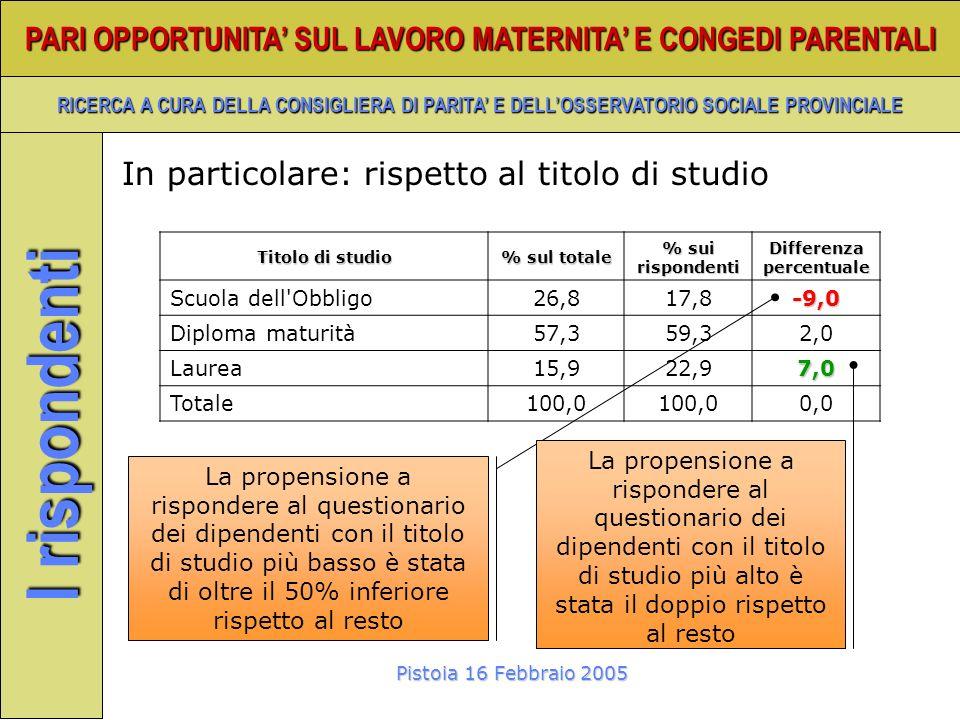 Pistoia 16 Febbraio 2005 PARI OPPORTUNITA SUL LAVORO MATERNITA E CONGEDI PARENTALI RICERCA A CURA DELLA CONSIGLIERA DI PARITA E DELLOSSERVATORIO SOCIALE PROVINCIALE I rispondenti Titolo di studio % sul totale % sui rispondenti Differenza percentuale Scuola dell Obbligo26,817,8-9,0 Diploma maturità57,359,32,0 Laurea15,922,97,0 Totale100,0 0,0 La propensione a rispondere al questionario dei dipendenti con il titolo di studio più basso è stata di oltre il 50% inferiore rispetto al resto In particolare: rispetto al titolo di studio La propensione a rispondere al questionario dei dipendenti con il titolo di studio più alto è stata il doppio rispetto al resto
