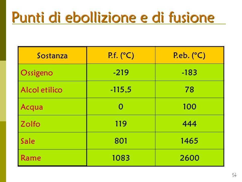 14 Punti di ebollizione e di fusione SostanzaP.f. (°C)P.eb. (°C) -219-183 -115,578 0100 119444 8011465 10832600 Sostanza Ossigeno Alcol etilico Acqua