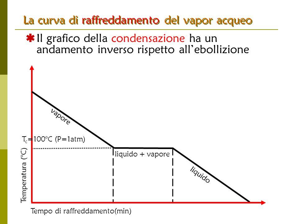 Temperatura (°C) Tempo di raffreddamento(min) liquido + vapore liquido vapore La curva di raffreddamento del vapor acqueo Il grafico della condensazio