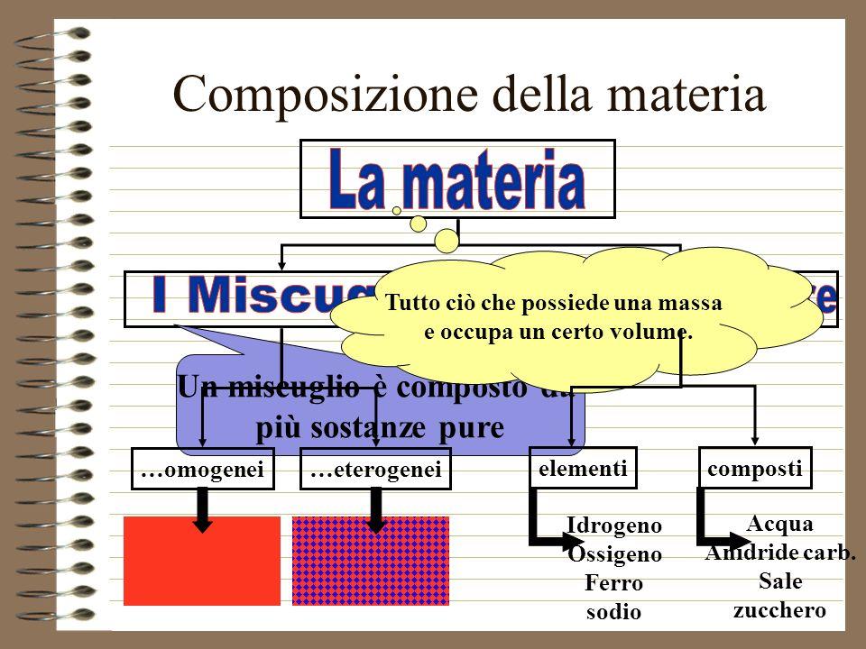 Composizione della materia Un miscuglio è composto da più sostanze pure Tutto ciò che possiede una massa e occupa un certo volume. …omogenei…eterogene