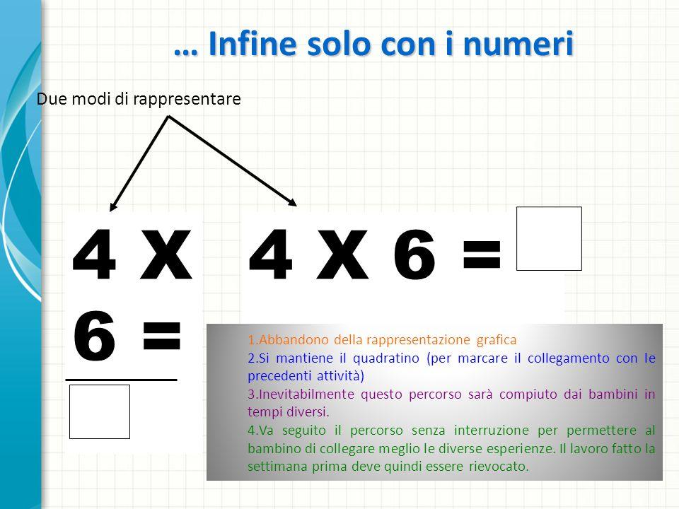 … Infine solo con i numeri Due modi di rappresentare 4 X 6 = 4 X 6 = 1.Abbandono della rappresentazione grafica 2.Si mantiene il quadratino (per marcare il collegamento con le precedenti attività) 3.Inevitabilmente questo percorso sarà compiuto dai bambini in tempi diversi.