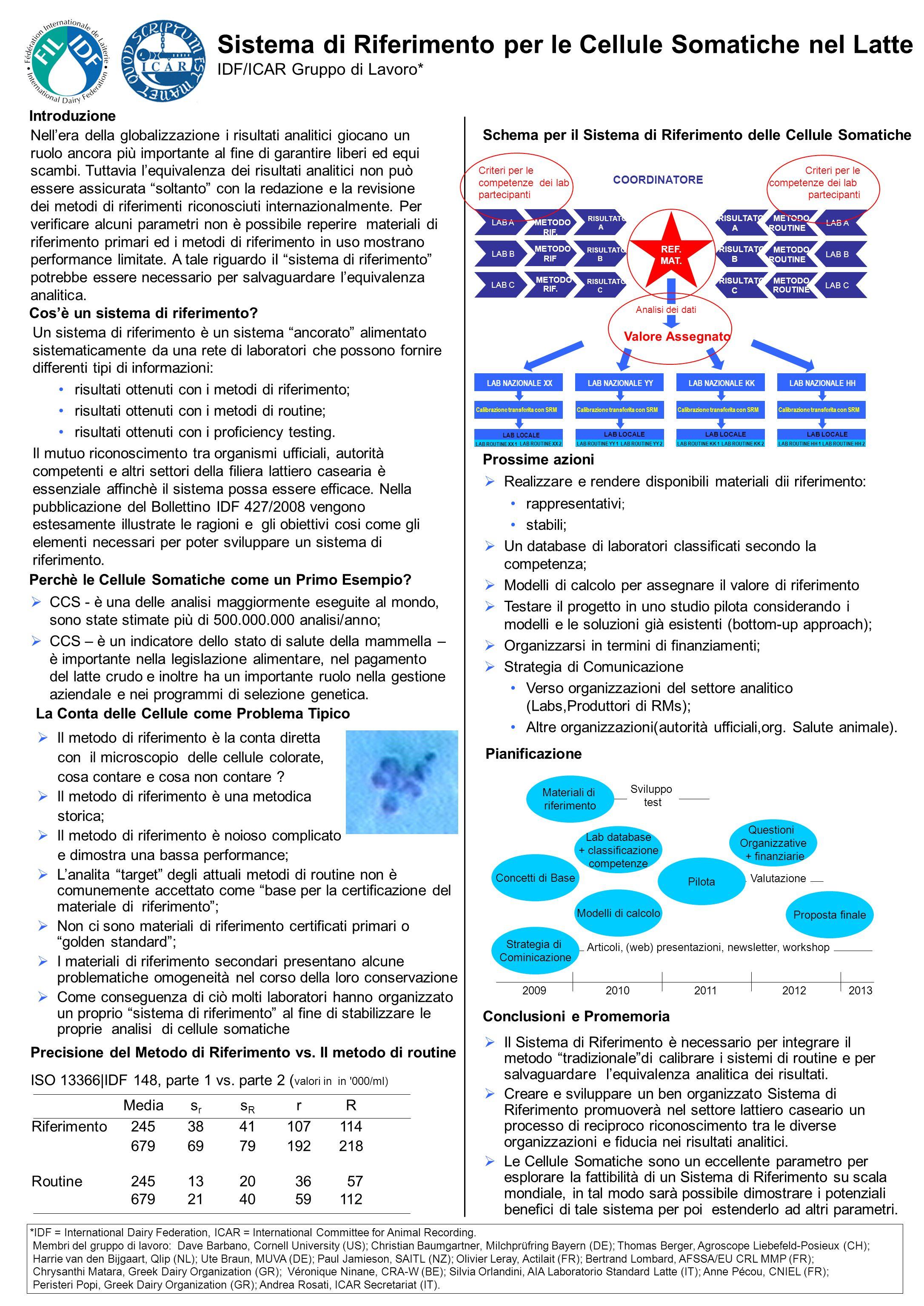 Sistema di Riferimento per le Cellule Somatiche nel Latte IDF/ICAR Gruppo di Lavoro* Il Sistema di Riferimento è necessario per integrare il metodo tr