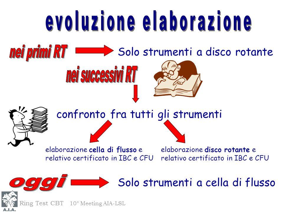 confronto fra tutti gli strumenti Solo strumenti a disco rotante elaborazione cella di flusso e relativo certificato in IBC e CFU elaborazione disco r