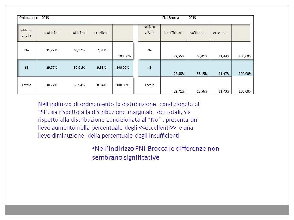 Nellindirizzo di ordinamento la distribuzione condizionata al Sì, sia rispetto alla distribuzione marginale dei totali, sia rispetto alla distribuzion