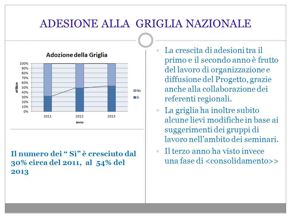 ADESIONE ALLA GRIGLIA NAZIONALE La crescita di adesioni tra il primo e il secondo anno è frutto del lavoro di organizzazione e diffusione del Progetto