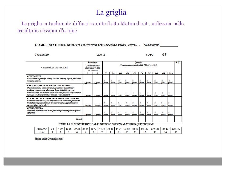 La griglia, attualmente diffusa tramite il sito Matmedia.it, utilizzata nelle tre ultime sessioni desame La griglia