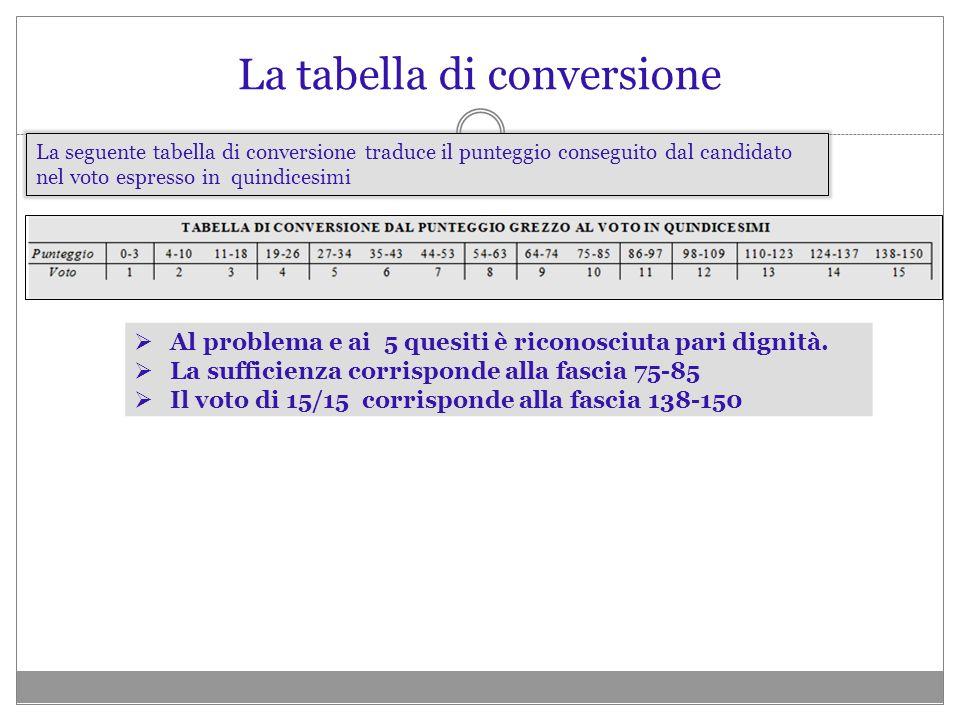 La seguente tabella di conversione traduce il punteggio conseguito dal candidato nel voto espresso in quindicesimi La tabella di conversione Al proble