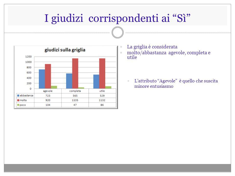 I commenti sulla griglia La griglia è giudicata troppo articolata (analitica), di poco agevole utilizzo, poco flessibile.