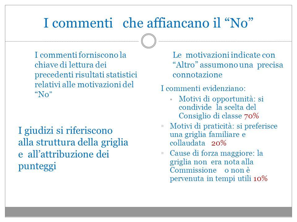 I commenti che affiancano il No I commenti forniscono la chiave di lettura dei precedenti risultati statistici relativi alle motivazioni del No I giud