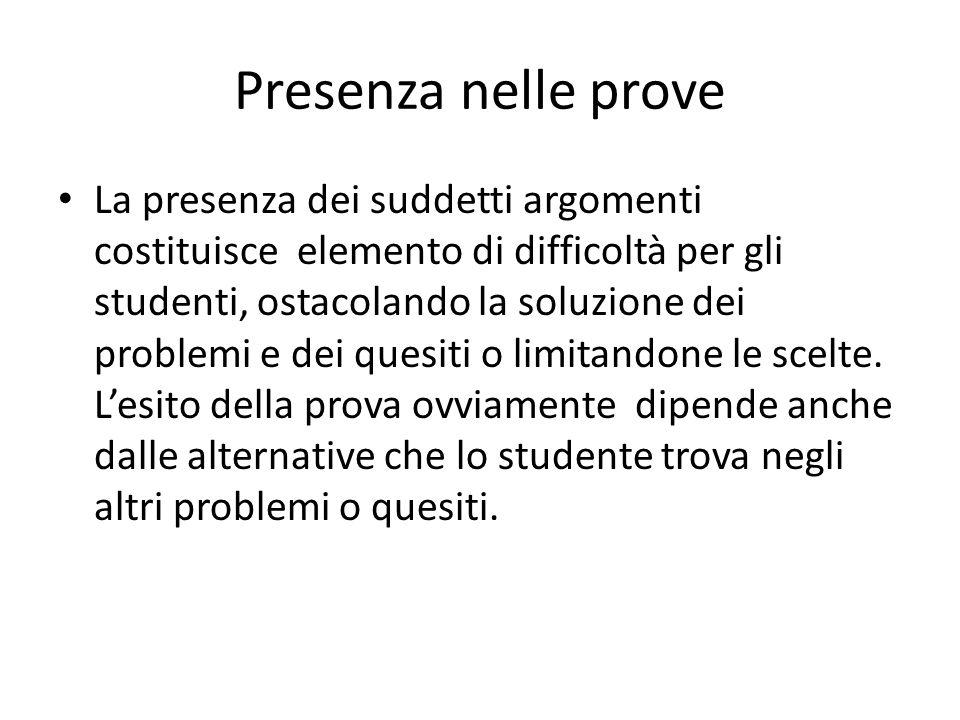Presenza nelle prove La presenza dei suddetti argomenti costituisce elemento di difficoltà per gli studenti, ostacolando la soluzione dei problemi e dei quesiti o limitandone le scelte.