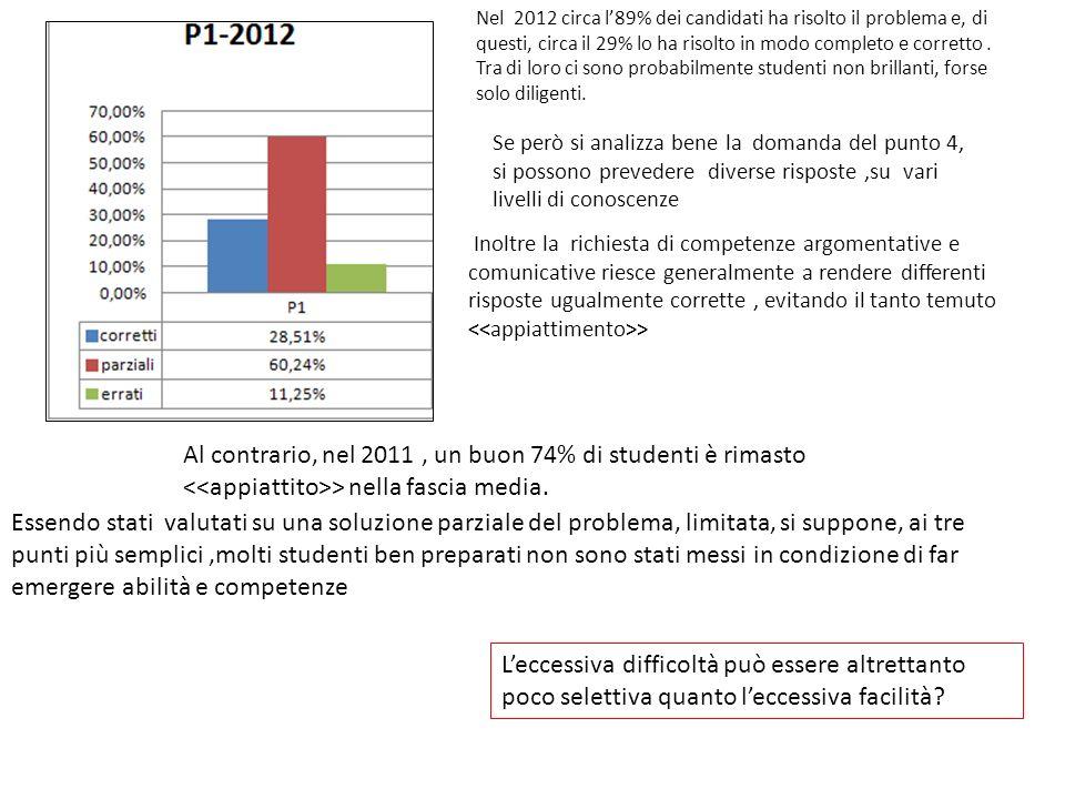 Nel 2012 circa l89% dei candidati ha risolto il problema e, di questi, circa il 29% lo ha risolto in modo completo e corretto.