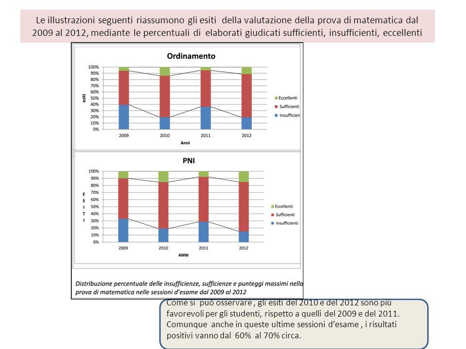 Le illustrazioni seguenti riassumono gli esiti della valutazione della prova di matematica dal 2009 al 2012, mediante le percentuali di elaborati giudicati sufficienti, insufficienti, eccellenti Come si può osservare, gli esiti del 2010 e del 2012 sono più favorevoli per gli studenti, rispetto a quelli del 2009 e del 2011.