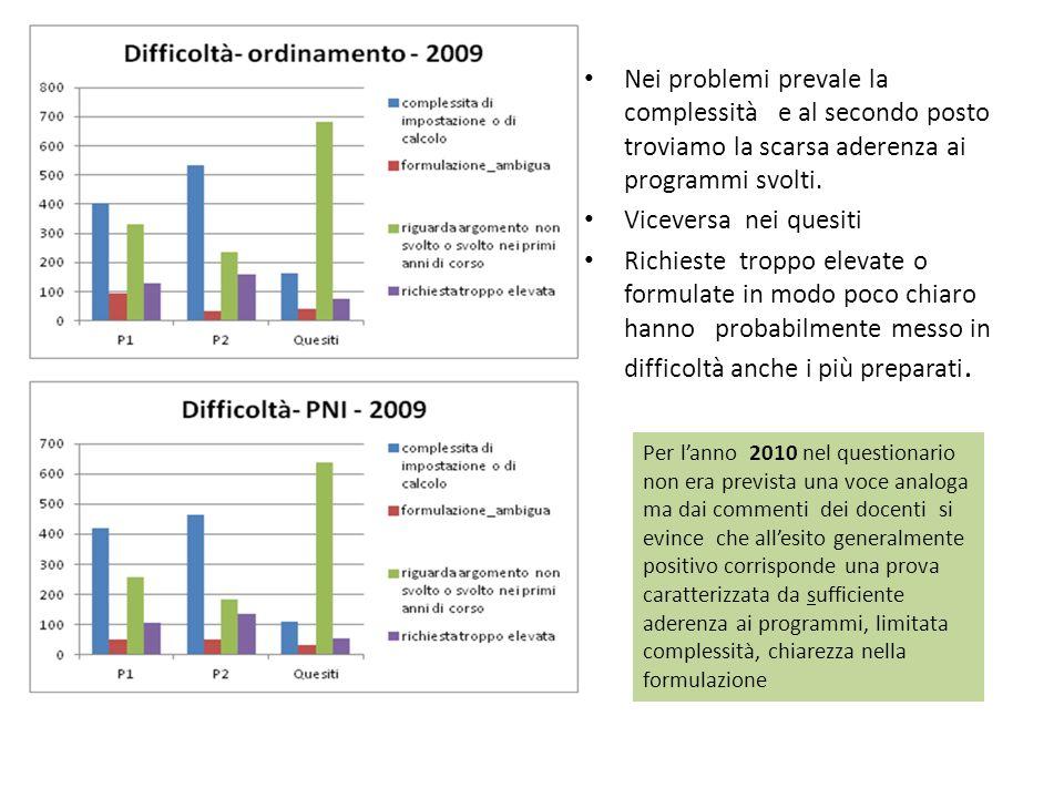 Nei problemi prevale la complessità e al secondo posto troviamo la scarsa aderenza ai programmi svolti.