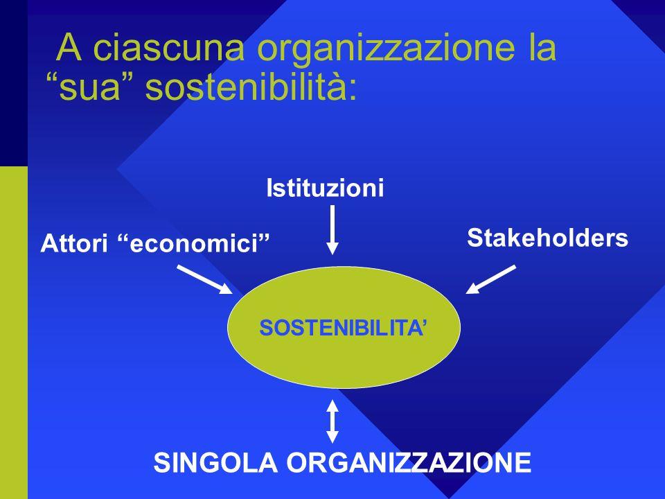 Quale Sviluppo Sostenibile, quindi? Qualunque organizzazione orientata alla Sviluppo Sostenibile si trova a dover (voler) soddisfare diversi tipi di d