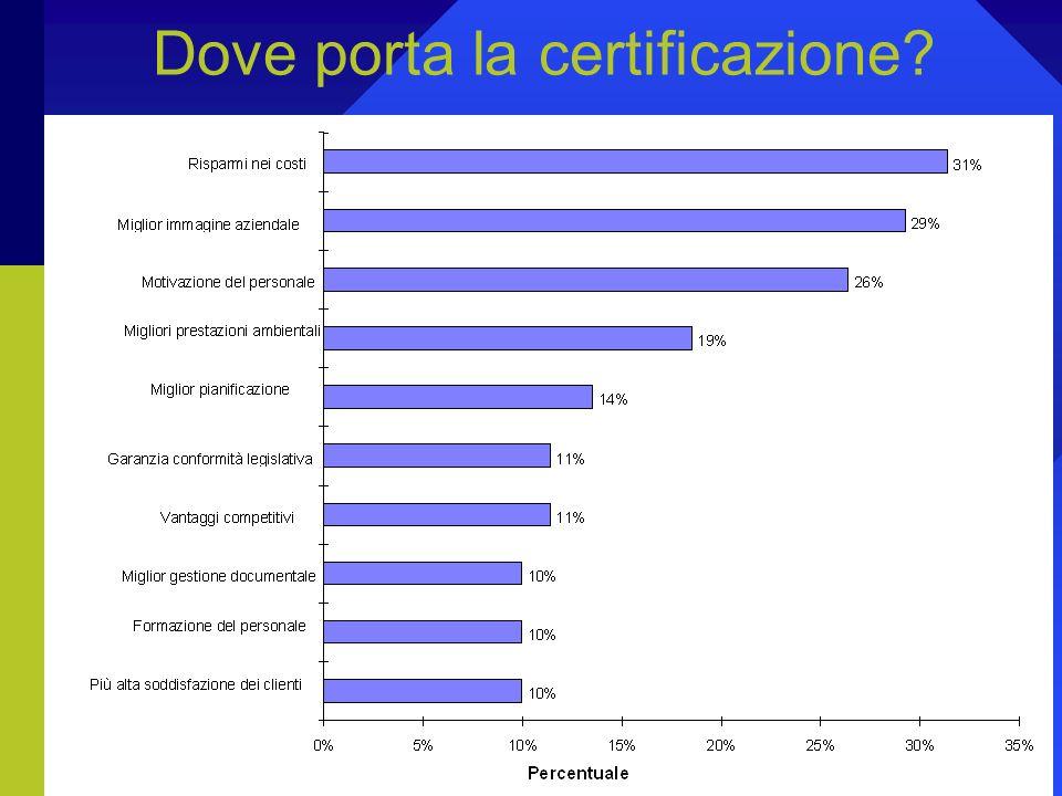 Vediamo se la certificazione risponde ad alcuni obiettivi dello sviluppo sostenibile: 1.