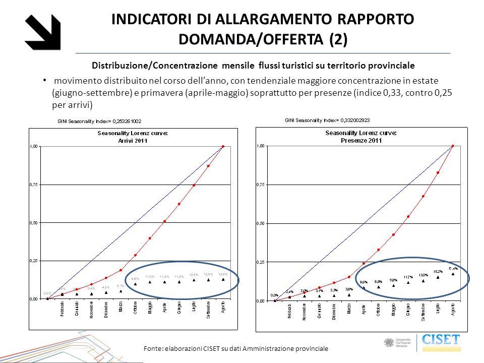 Distribuzione/Concentrazione mensile flussi turistici su territorio provinciale movimento distribuito nel corso dellanno, con tendenziale maggiore con