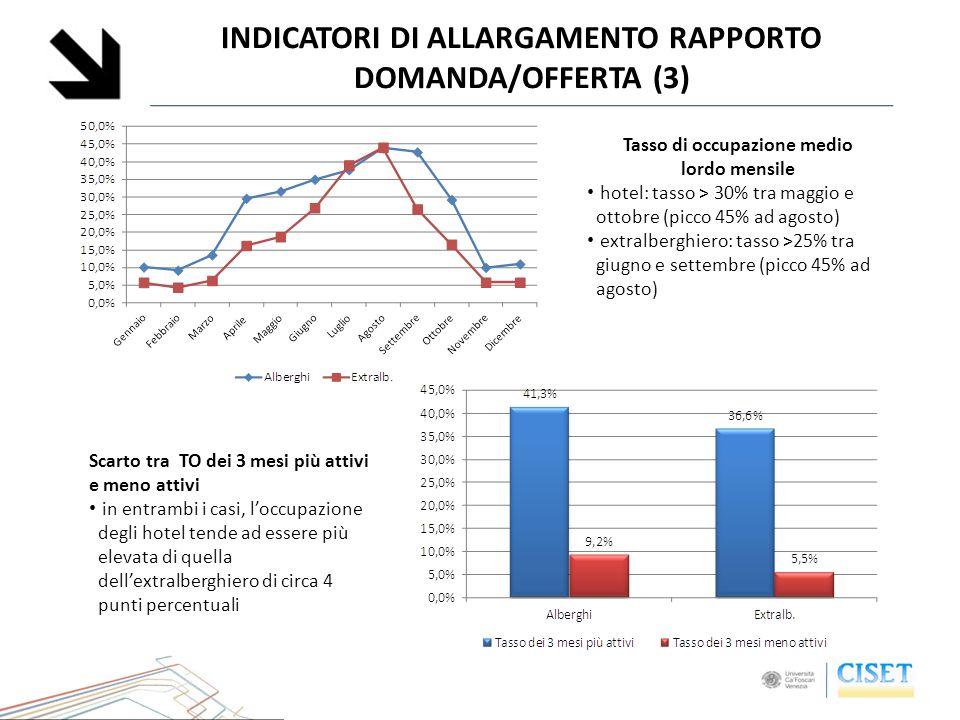 Tasso di occupazione medio lordo mensile hotel: tasso > 30% tra maggio e ottobre (picco 45% ad agosto) extralberghiero: tasso >25% tra giugno e settem