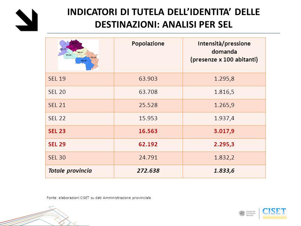 INDICATORI DI TUTELA DELLIDENTITA DELLE DESTINAZIONI: ANALISI PER SEL PopolazioneIntensità/pressione domanda (presenze x 100 abitanti) SEL 1963.9031.2