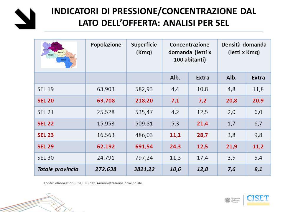 INDICATORI DI PRESSIONE/CONCENTRAZIONE DAL LATO DELLOFFERTA: ANALISI PER SEL PopolazioneSuperficie (Kmq) Concentrazione domanda (letti x 100 abitanti)