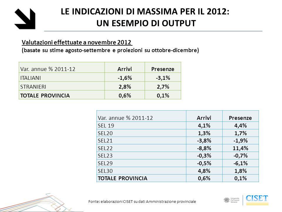 LE INDICAZIONI DI MASSIMA PER IL 2012: UN ESEMPIO DI OUTPUT Valutazioni effettuate a novembre 2012 (basate su stime agosto-settembre e proiezioni su ottobre-dicembre) Var.