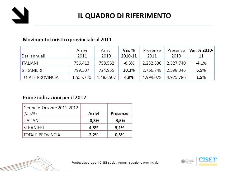 IL QUADRO DI RIFERIMENTO Gennaio-Ottobre 2011-2012 (Var.%)ArriviPresenze ITALIANI -0,3%-3,5% STRANIERI 4,3%3,1% TOTALE PROVINCIA 2,2%0,3% Fonte: elaborazioni CISET su dati Amministrazione provinciale Dati annuali Arrivi 2011 Arrivi 2010 Var.