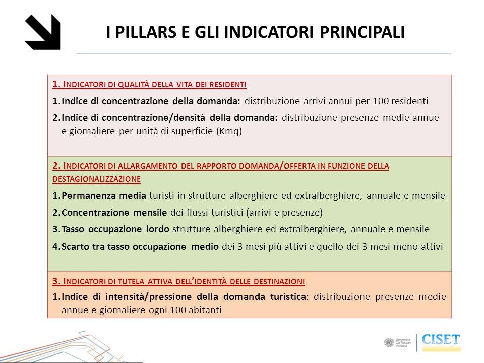 I PILLARS E GLI INDICATORI PRINCIPALI 1.