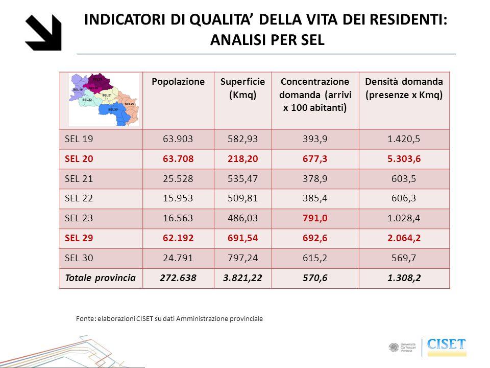 INDICATORI DI QUALITA DELLA VITA DEI RESIDENTI: ANALISI PER SEL PopolazioneSuperficie (Kmq) Concentrazione domanda (arrivi x 100 abitanti) Densità dom