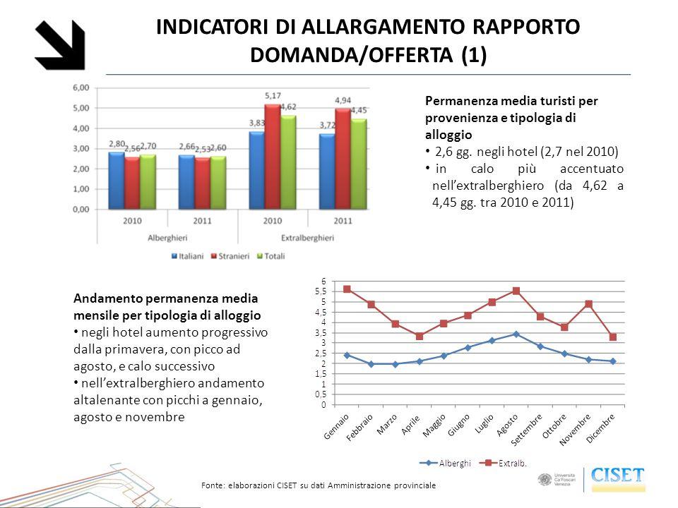 INDICATORI DI ALLARGAMENTO RAPPORTO DOMANDA/OFFERTA (1) Permanenza media turisti per provenienza e tipologia di alloggio 2,6 gg. negli hotel (2,7 nel