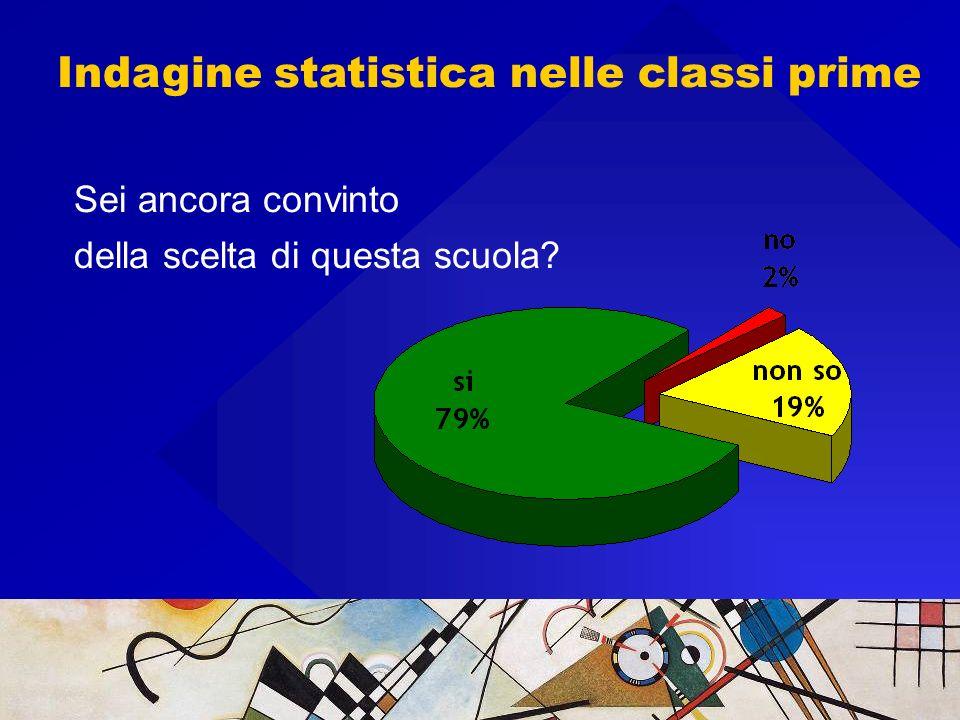Indagine statistica nelle classi prime Sei ancora convinto della scelta di questa scuola?