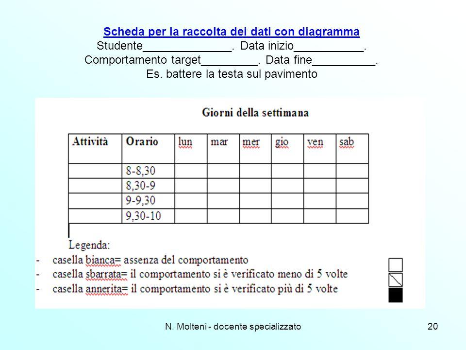 N. Molteni - docente specializzato20 Scheda per la raccolta dei dati con diagramma Studente______________. Data inizio___________. Comportamento targe