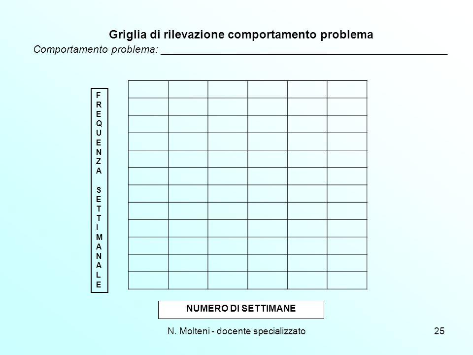 N. Molteni - docente specializzato25 Griglia di rilevazione comportamento problema Comportamento problema: ___________________________________________