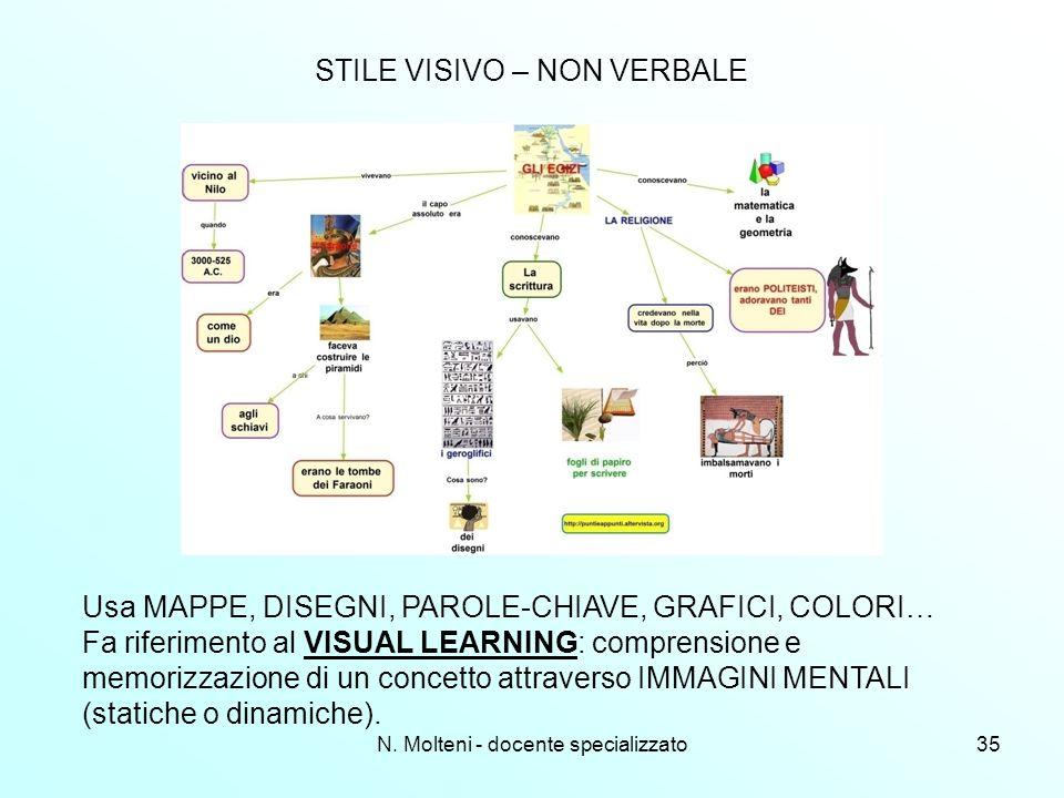 N. Molteni - docente specializzato35 STILE VISIVO – NON VERBALE Usa MAPPE, DISEGNI, PAROLE-CHIAVE, GRAFICI, COLORI… Fa riferimento al VISUAL LEARNING: