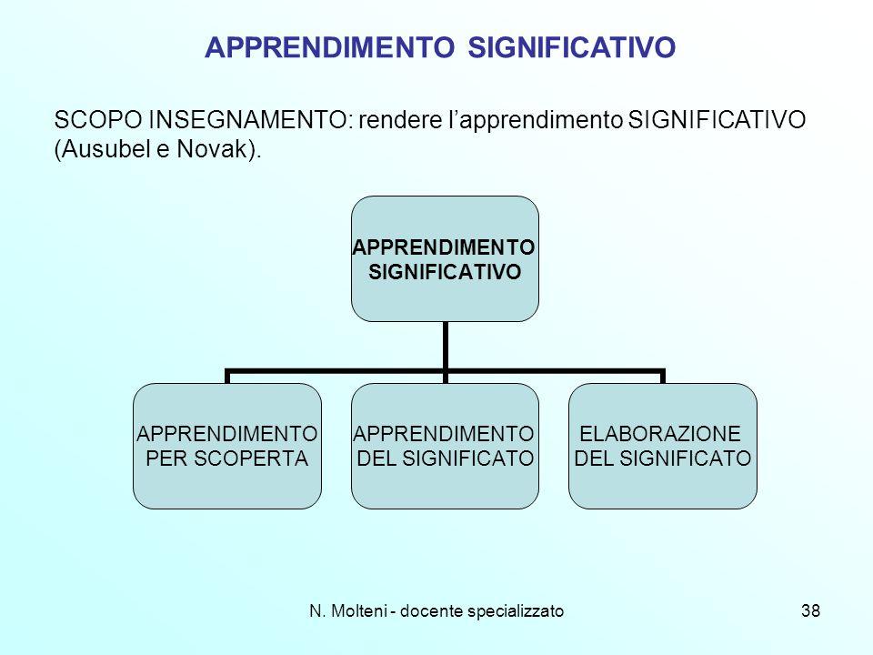 N. Molteni - docente specializzato38 APPRENDIMENTO SIGNIFICATIVO SCOPO INSEGNAMENTO: rendere lapprendimento SIGNIFICATIVO (Ausubel e Novak). APPRENDIM