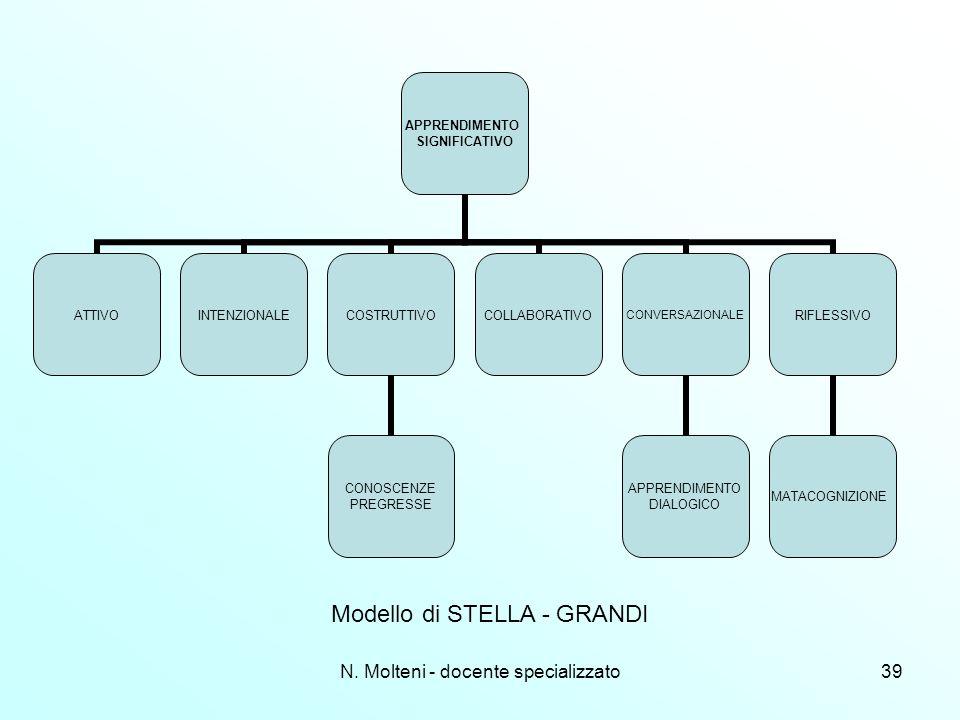 N. Molteni - docente specializzato39 APPRENDIMENTO SIGNIFICATIVO ATTIVOINTENZIONALECOSTRUTTIVO CONOSCENZE PREGRESSE COLLABORATIVOCONVERSAZIONALE APPRE