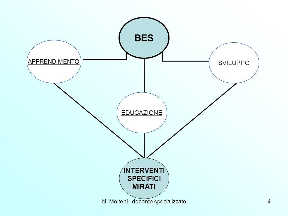 BES EDUCAZIONE SVILUPPO APPRENDIMENTO INTERVENTI SPECIFICI MIRATI N. Molteni - docente specializzato4