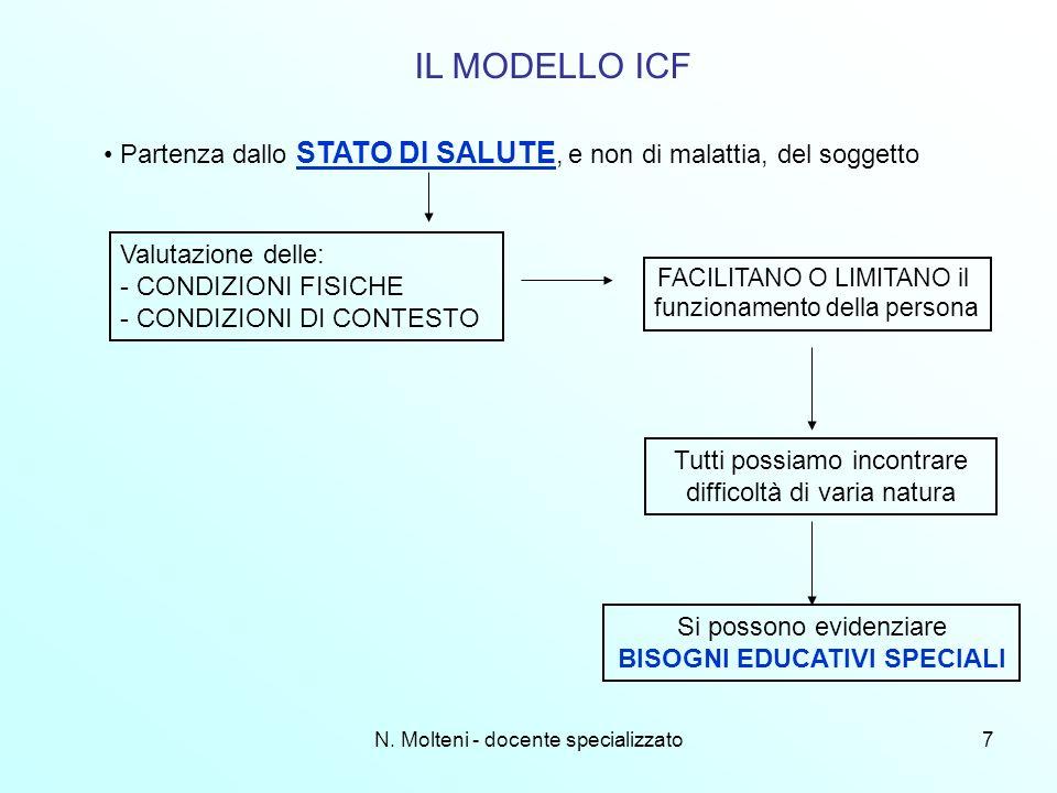 N. Molteni - docente specializzato7 IL MODELLO ICF Partenza dallo STATO DI SALUTE, e non di malattia, del soggetto Valutazione delle: - CONDIZIONI FIS