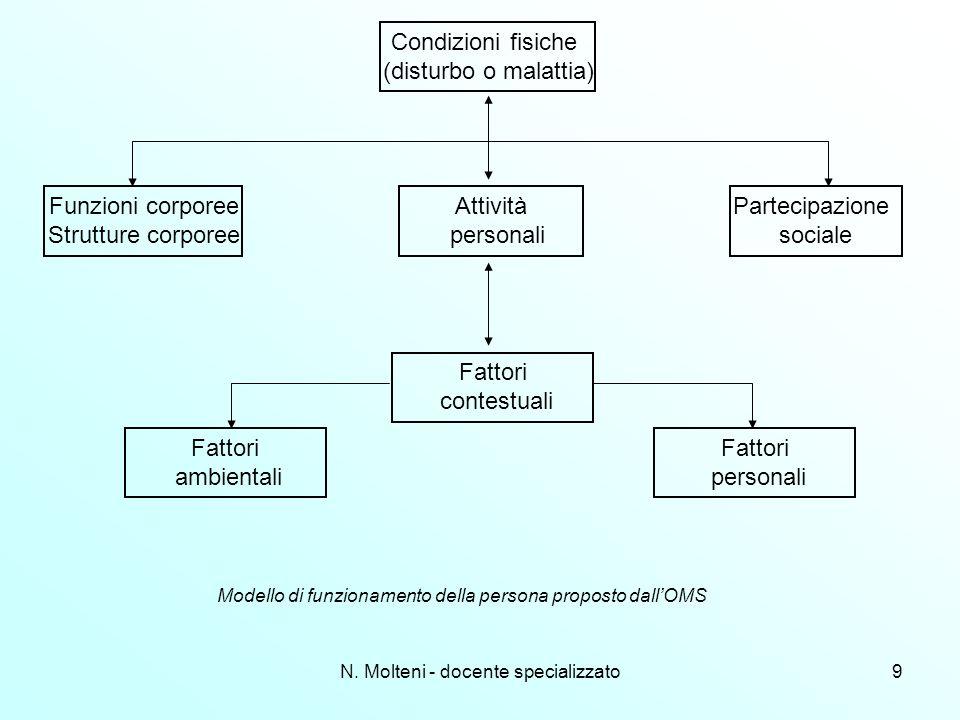 N. Molteni - docente specializzato9 Condizioni fisiche (disturbo o malattia) Partecipazione sociale Attività personali Funzioni corporee Strutture cor