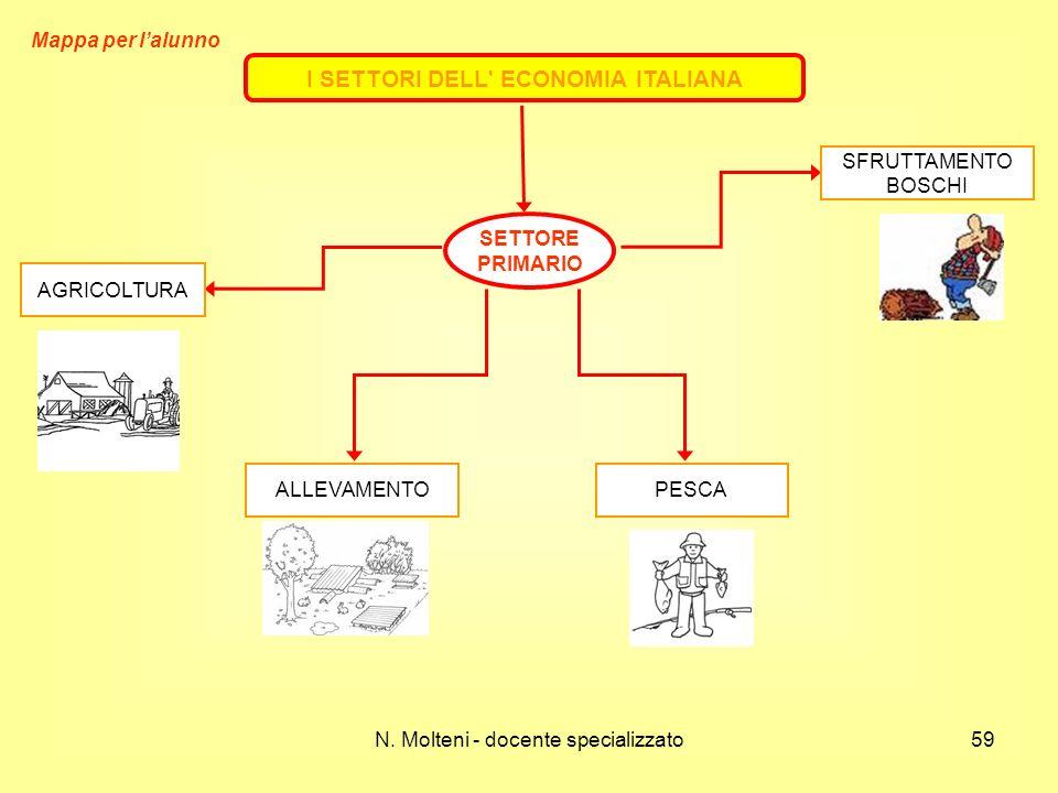 I SETTORI DELL' ECONOMIA ITALIANA SETTORE PRIMARIO SFRUTTAMENTO BOSCHI PESCAALLEVAMENTO AGRICOLTURA 59N. Molteni - docente specializzato Mappa per lal