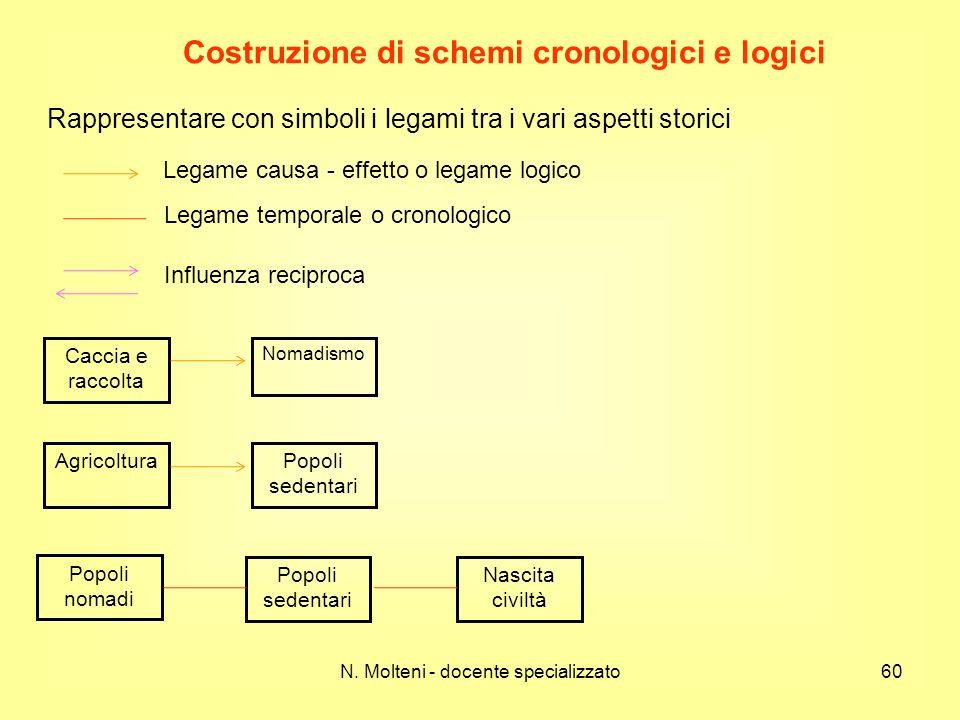 N. Molteni - docente specializzato60 Costruzione di schemi cronologici e logici Rappresentare con simboli i legami tra i vari aspetti storici Legame c