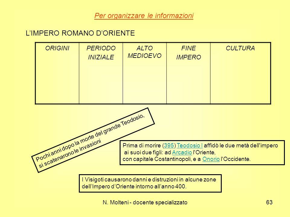 N. Molteni - docente specializzato63 Per organizzare le informazioni LIMPERO ROMANO DORIENTE ORIGINIPERIODO INIZIALE ALTO MEDIOEVO FINE IMPERO CULTURA