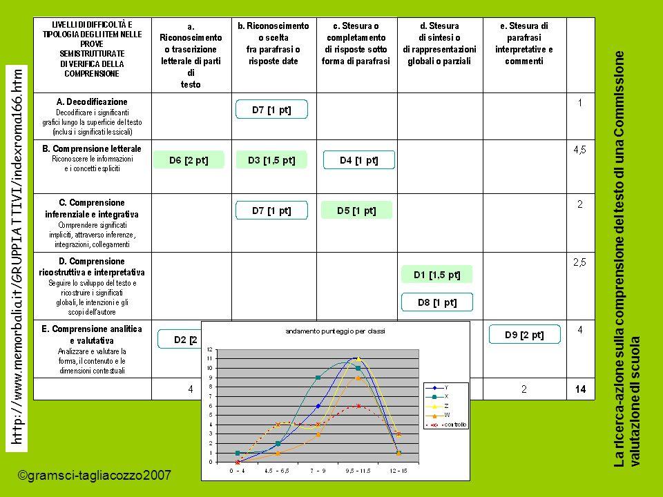 ©gramsci-tagliacozzo2007 La ricerca-azione sulla comprensione del testo di una Commissione valutazione di scuola http://www.memorbalia.it/GRUPPIATTIVI