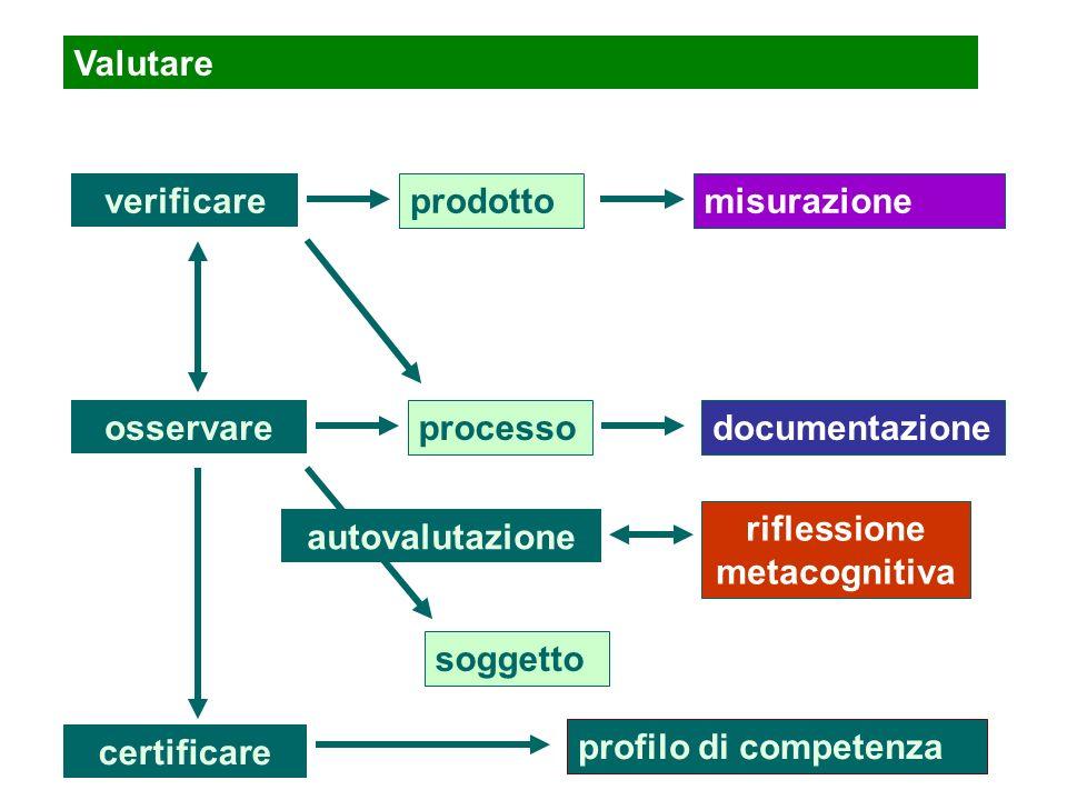 Valutare verificare prodotto processo misurazione documentazione osservare certificare profilo di competenza riflessione metacognitiva autovalutazione soggetto