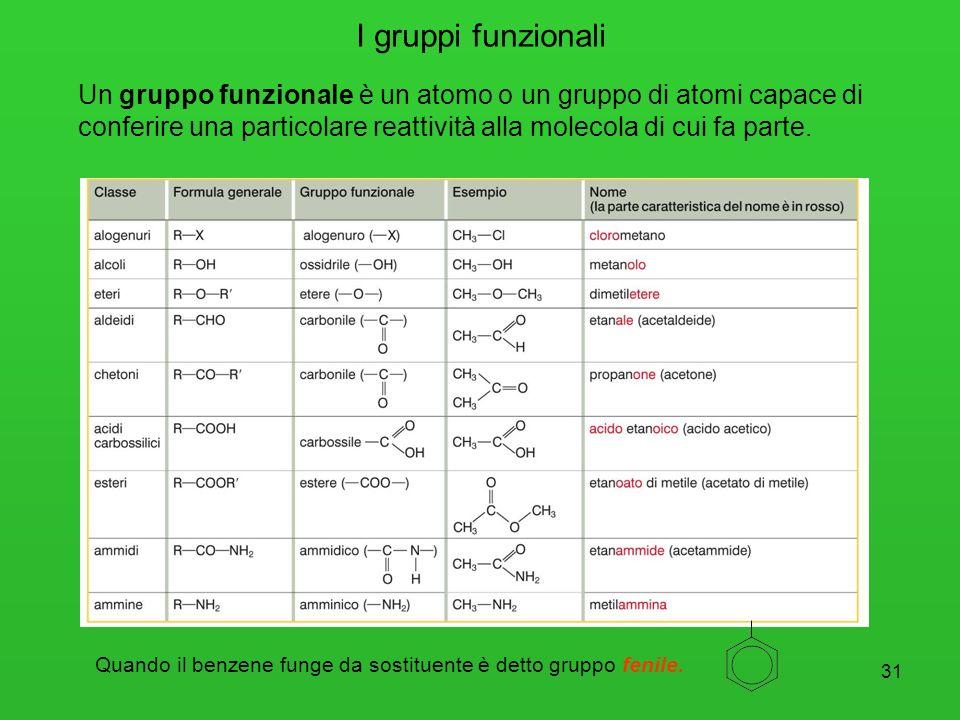 31 I gruppi funzionali Un gruppo funzionale è un atomo o un gruppo di atomi capace di conferire una particolare reattività alla molecola di cui fa par