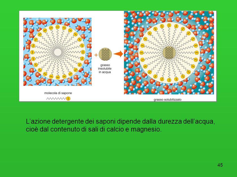 45 Lazione detergente dei saponi dipende dalla durezza dellacqua, cioè dal contenuto di sali di calcio e magnesio.