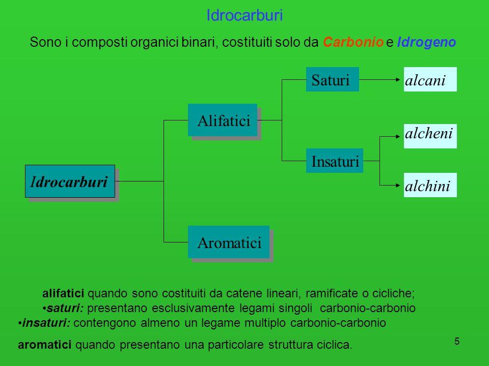 5 Idrocarburi Sono i composti organici binari, costituiti solo da Carbonio e Idrogeno Idrocarburi Alifatici Aromatici Saturi Insaturi alcani alcheni a