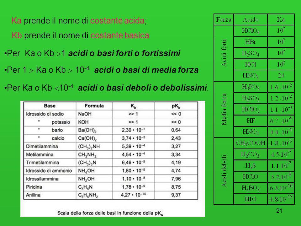 21 Ka prende il nome di costante acida; Per Ka o Kb 1 acidi o basi forti o fortissimi Per 1 Ka o Kb 10 -4 acidi o basi di media forza Per Ka o Kb 10 -