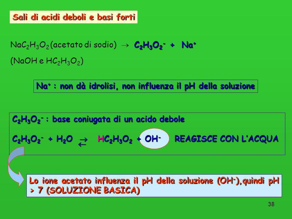 38 Sali di acidi deboli e basi forti C 2 H 3 O 2 - + Na + NaC 2 H 3 O 2 (acetato di sodio) C 2 H 3 O 2 - + Na + (NaOH e HC 2 H 3 O 2 ) Na + : non dà i